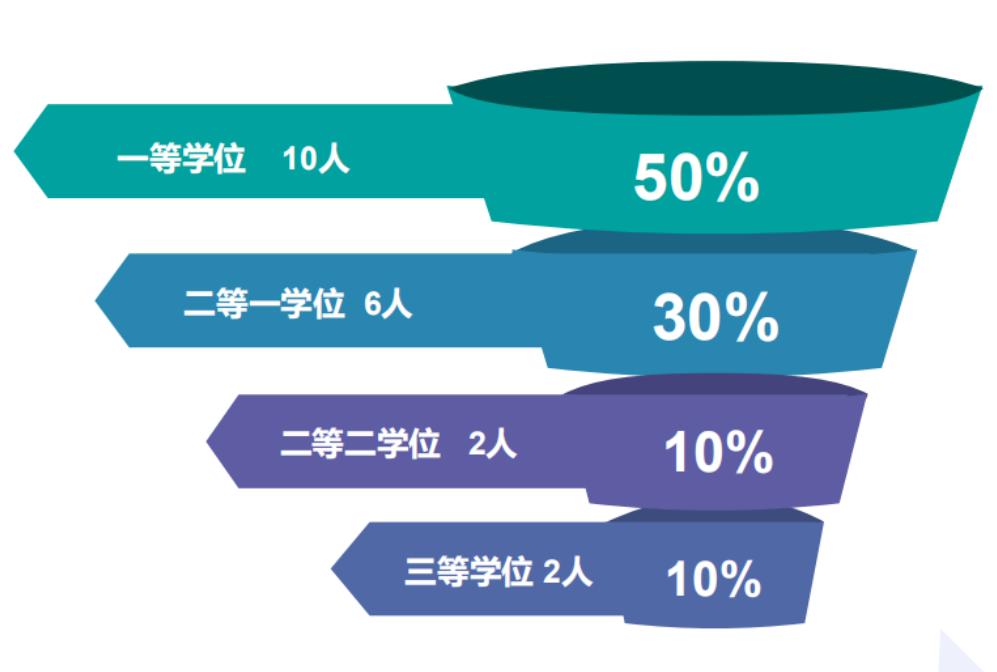 毕业生优秀率80%,100%世界百强名校硕士申请率!