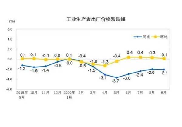 2020年9月份工业生产者出厂价格同比下降2.1%