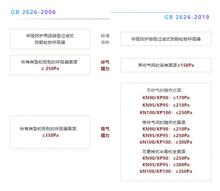 提醒:7月1日起,GB2626-2019口罩标准正式实施