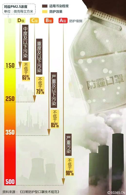 根据空气质量选择口罩的防护级别