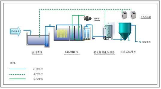 醫療污水系統解決方案