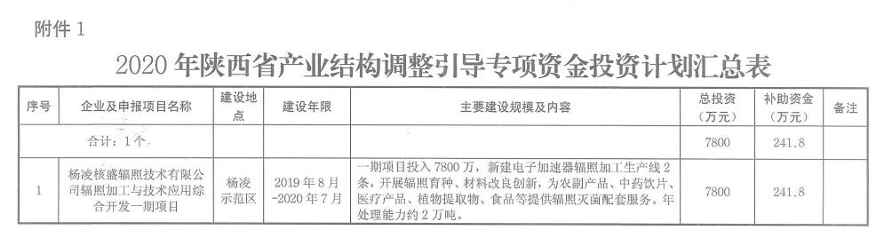 捷报!杨凌核盛辐照加工与艺术利用综合开发一期项目拥有省级专项基金支持!