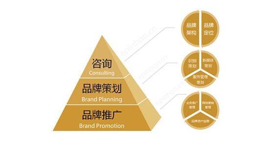 营销策划——中小企业如何打造自己的品牌?