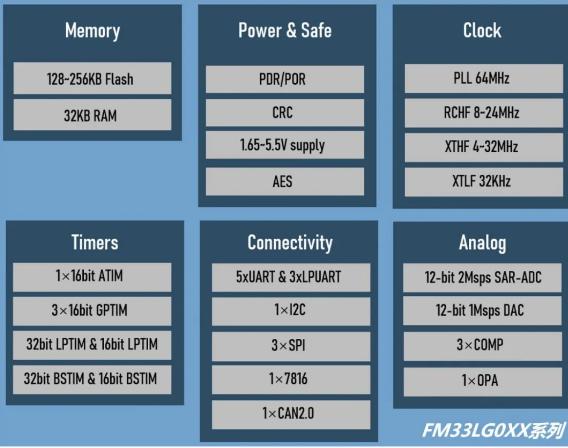 FM33LG0xx系列MCU,基于ARM Cortex-M0+内核,兼具功能与性能