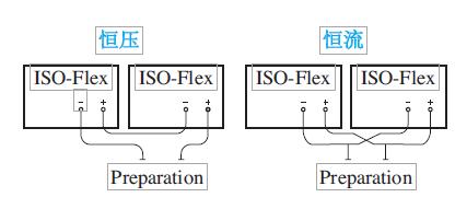 AMPI ISO-Flex刺激隔离器