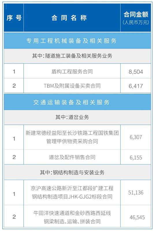中铁工业2020年前三季度完成新签合同额309.67亿元,同比增长35.26%