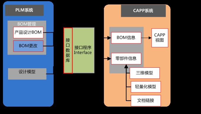 数字化工艺CAPP FOR军工