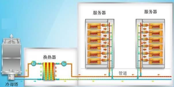 服务器的创新绿色高效制冷方案探究项目