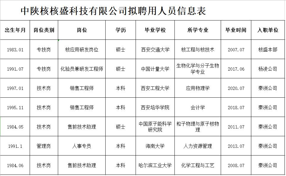 中陕核核盛科技有限公司拟聘用人员信息表