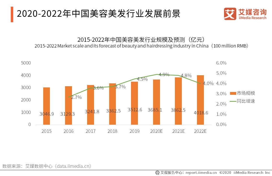 美容行业复工最快!2019-2020中国美容美发行业发展趋势分析