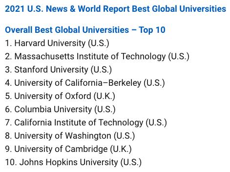2021年全球最佳大学排行榜公布,美国教育优势依然明显