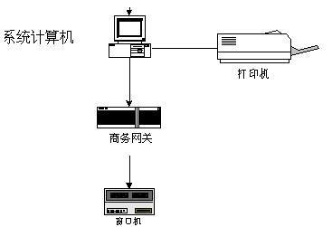 企业消费管理系统