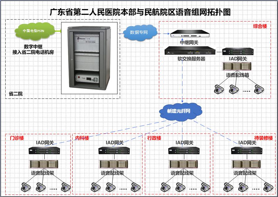 广东省第二人民医院语音系统组网方案