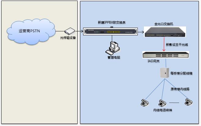广州石油培训中心IP电话交换机语音组网方案