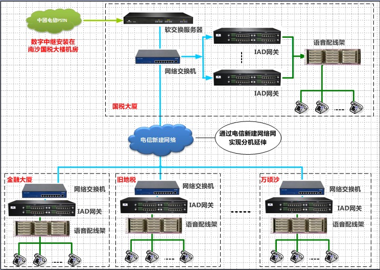 国家税务总局南沙区分局IP电话交换机语音组网方案