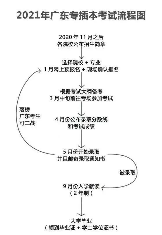 必看!21广东专插本报考最全流程