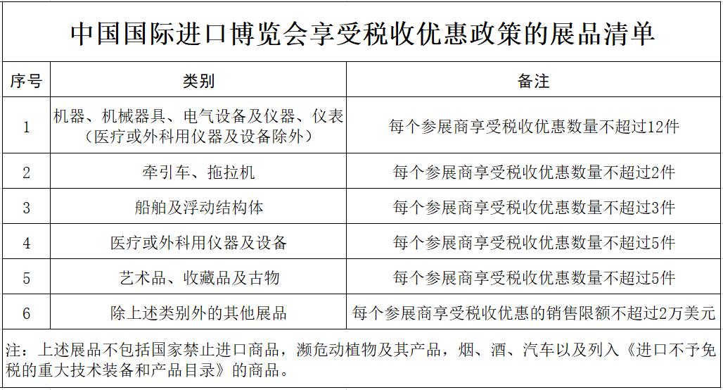 第三届中国国际进口博览会进行时!这些税收优惠政策来助力
