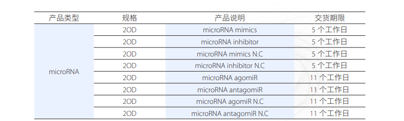 micorRNA