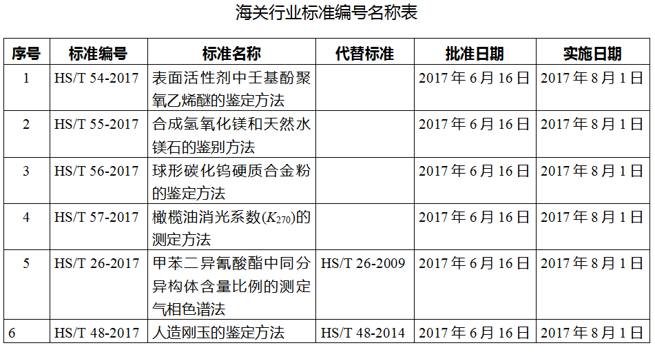 海关总署公告2017年第24号(关于发布海关行业标准的公告)