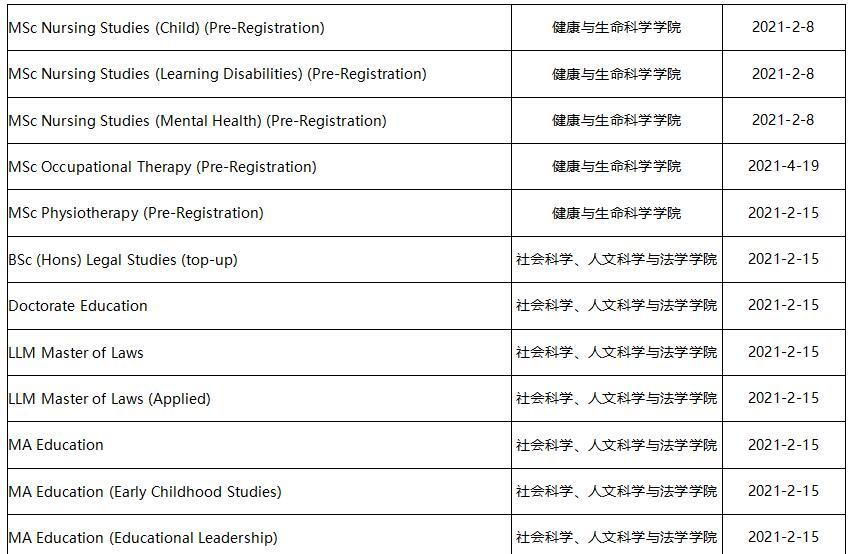 提赛德大学2020-21学年Semester 2可线上授课专业列单