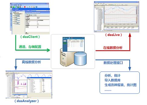 DAS数据采集分析系统