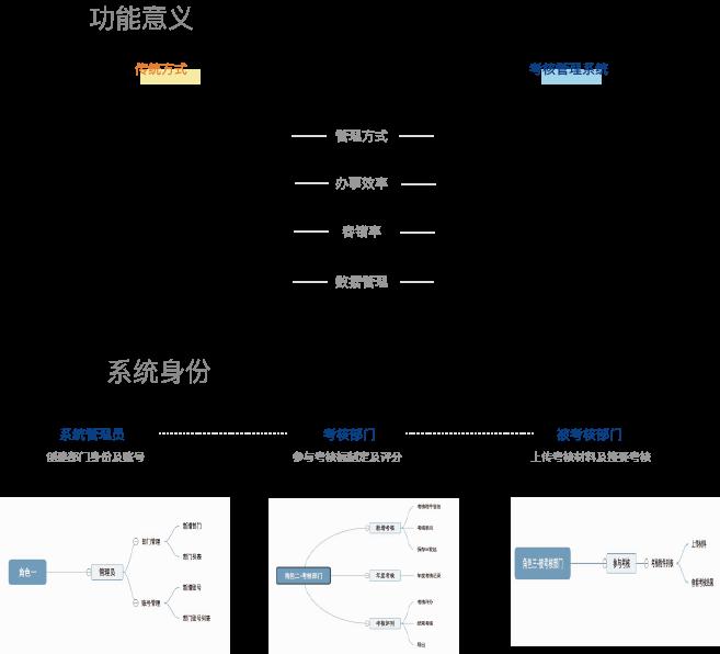 行政考核管理系统