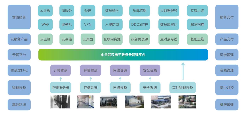 中金武汉电子政务云服务体系架构