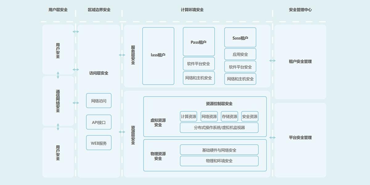 中金武汉电子政务云网络安全保障体系