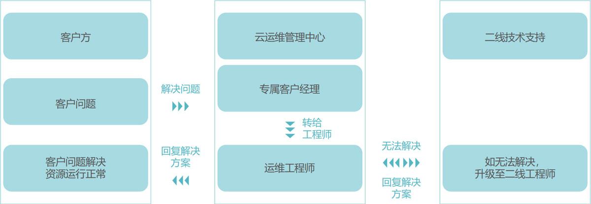 中金武汉电子政务云运维保障体系