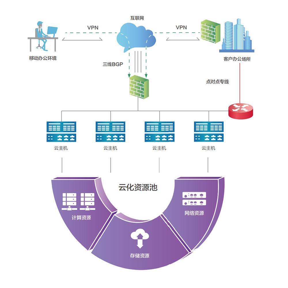 弹性计算云:面向客户的弹性云资源池