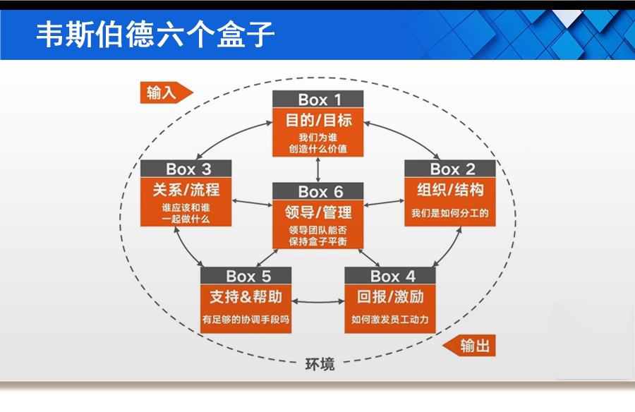 组织诊断神器 – 六个盒子的应用(一)