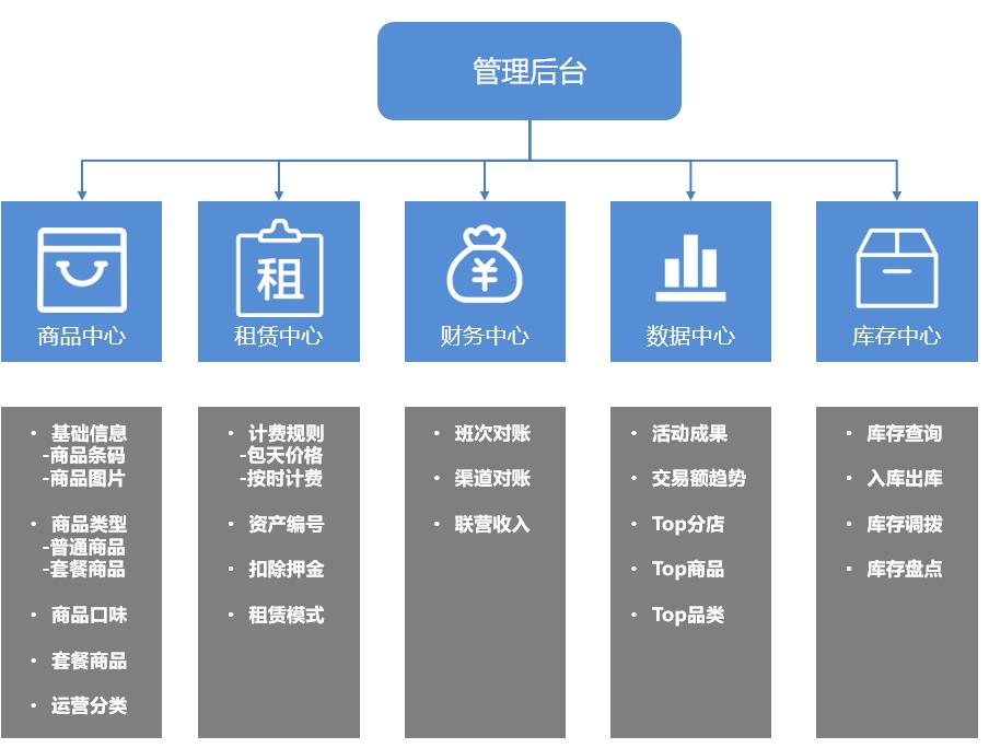 大型连锁商圈的收银结算系统