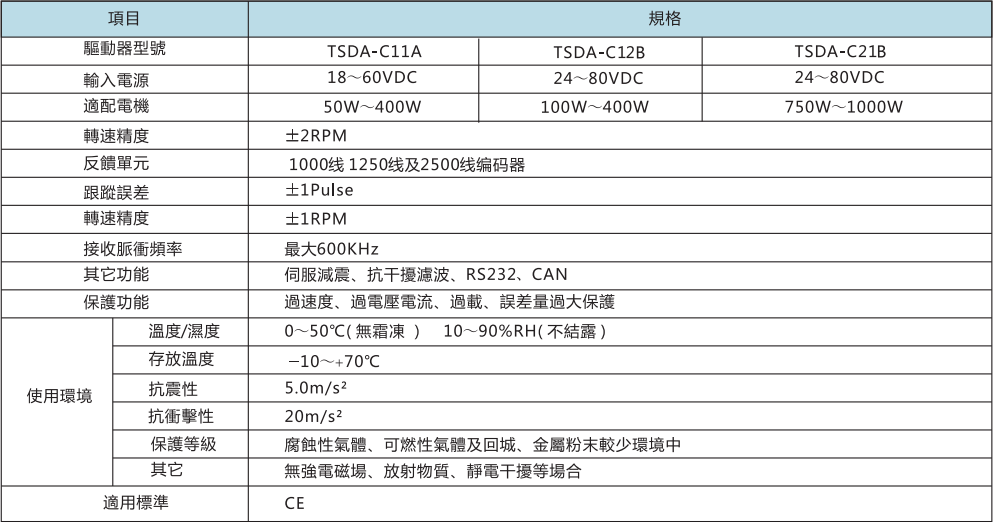 24V直流伺服电机100W