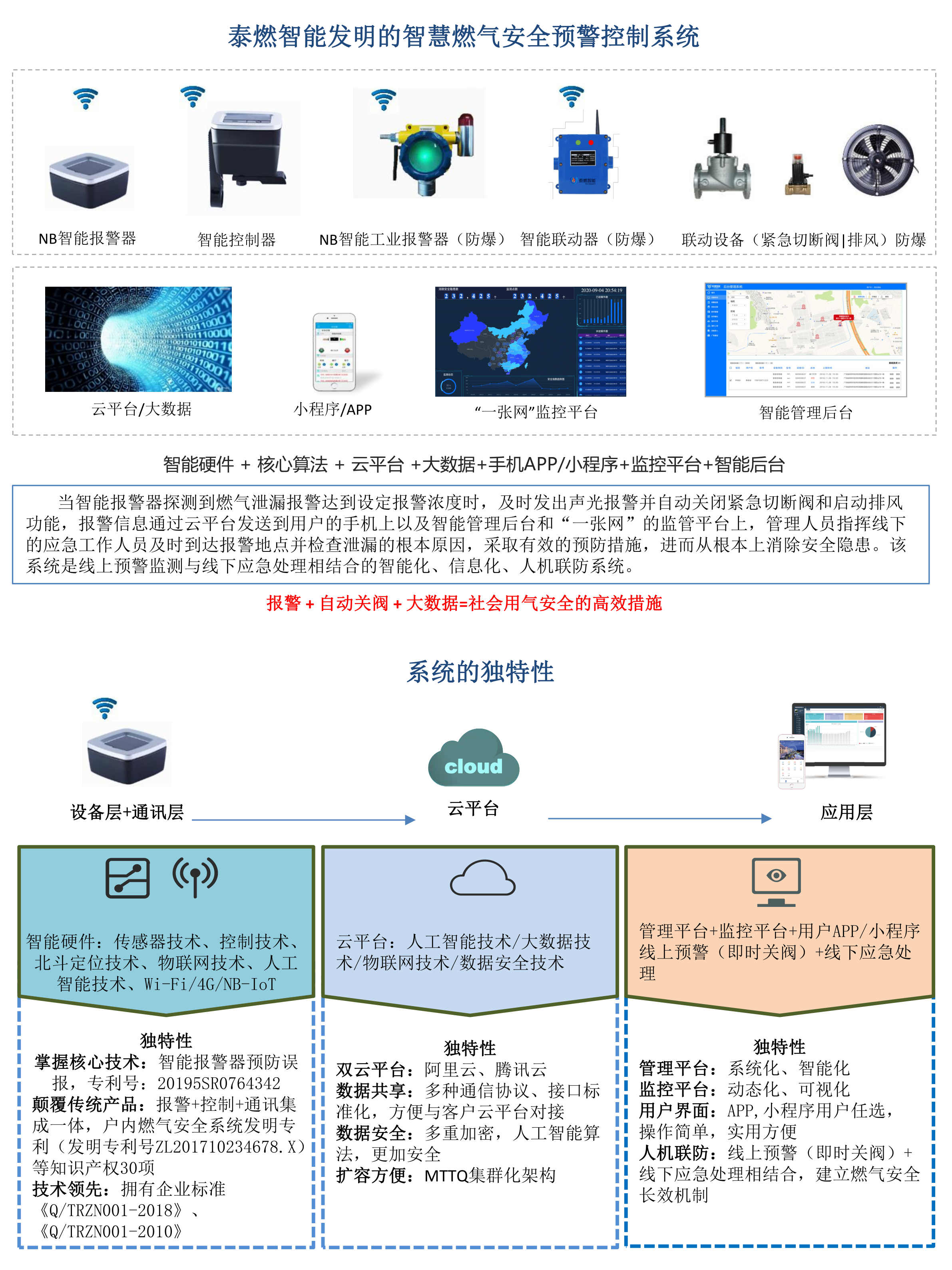 泰燃智能产品规格参数表