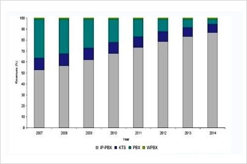 中国企业通信市场发展现状趋势分析