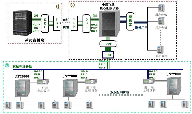 中联JSY2000-F系列数字程控电话交换机
