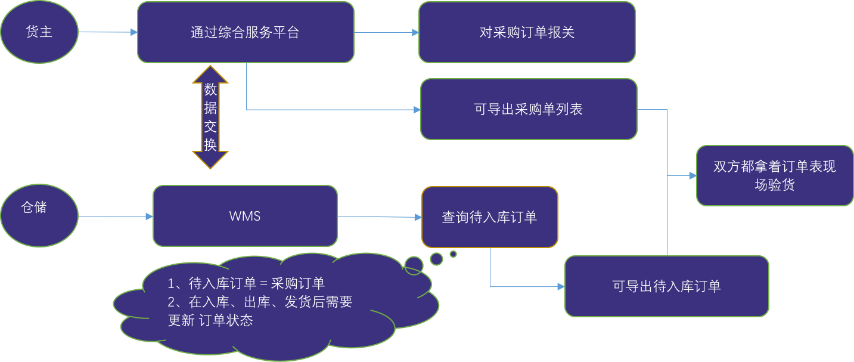 图解保税仓储业务流程:保税仓库如何进行仓储管理?