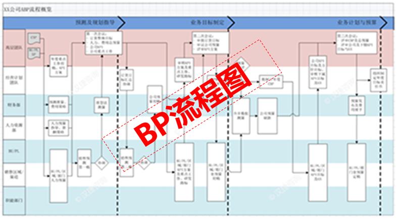 DSTE-BP咨询