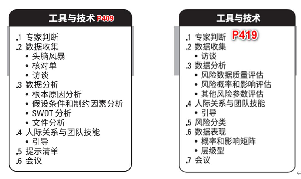 PMP®考试-容易混淆的知识点