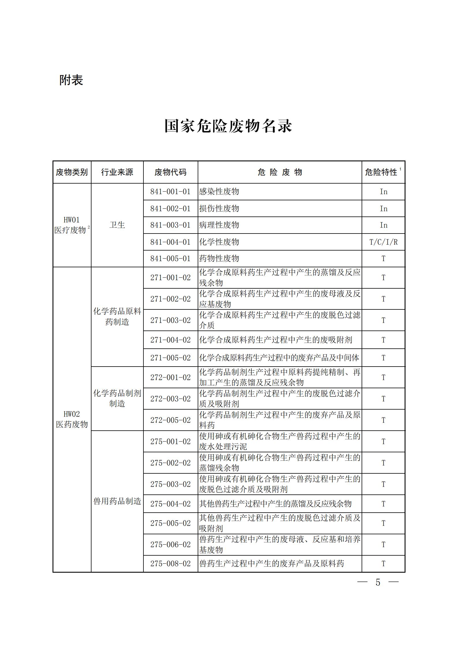 国家危险废物名录(2021 年版)