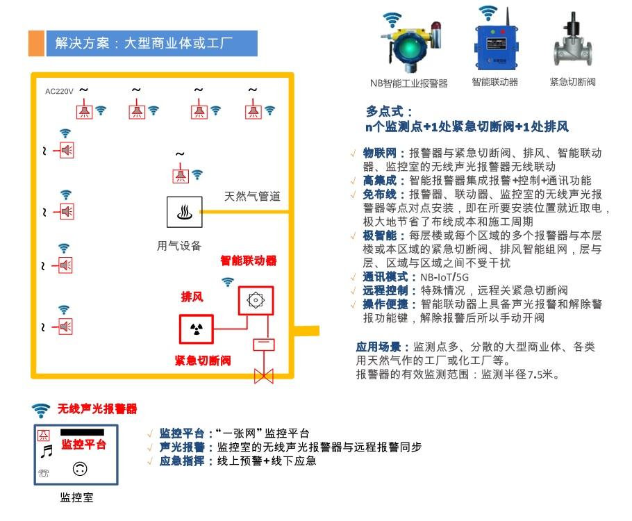 大型商业体燃气安全智能解决方案