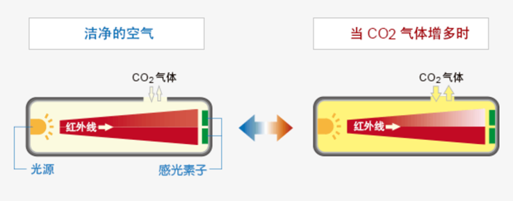 NDIR红外线式气体传感器的原理说明