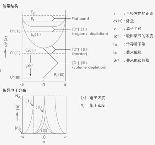 半导体式气体传感器的原理说明