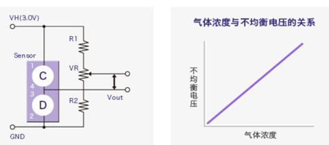 催化燃烧式气体传感器的原理说明