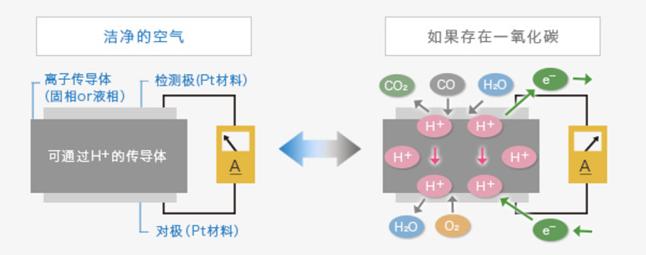 电化学式气体传感器的原理说明