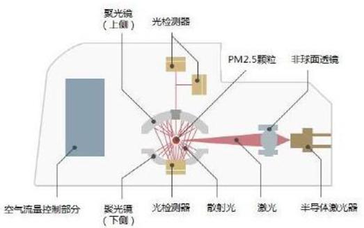 激光PM2.5传感器的原理说明