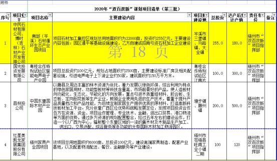 """岑溪石材循环生态产业园被列入广西""""双百双新""""谋划项目"""