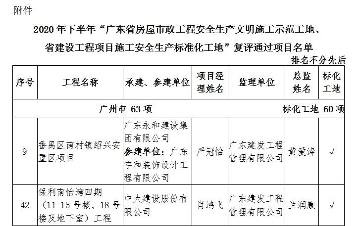 """喜讯:热烈祝贺我司二项目被评为:""""省安全文明施工示范工地"""""""