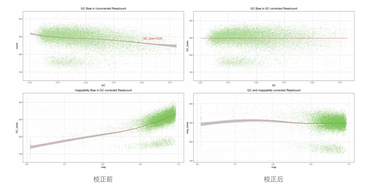 徐晨明:解决CNV-seq痛点,单分子测序在CNV-seq应用中的优势