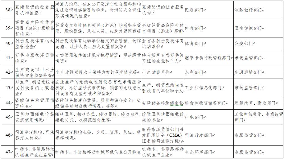 广东省市场监督管理局等40部门联合抽查